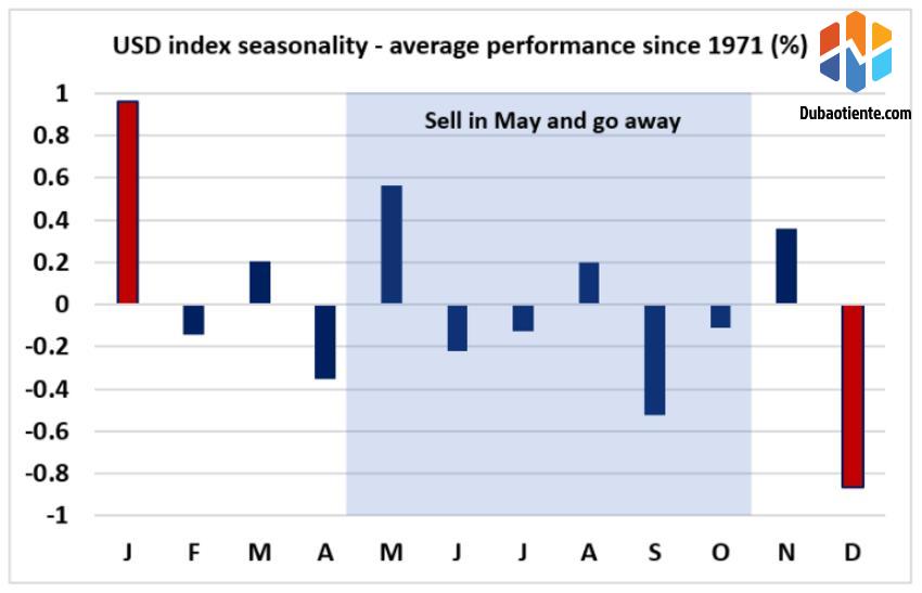 Biểu đồ 1: Phân tích diễn biến chu kỳ đồng USD giai đoạn hơn 50 năm từ 1971. Màu đỏ thể hiện mức độ mạnh nhất trong năm. Tháng 1 chứng kiến đồng USD tăng mạnh nhất, ngược lại với diễn biến trong tháng 12.
