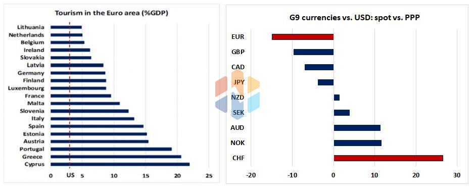 Biểu đồ 3: Các nước châu Âu nào đang phụ thuộc vào ngành du lịch (bên trái). Đồng EUR giảm mạnh nhất trong nhóm G-9 (bên phải).