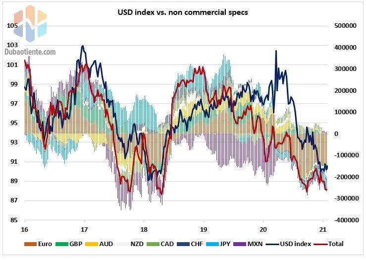 Biểu đồ 4: Tổng hợp trạng thái giao dịch USD và chỉ số DXY.