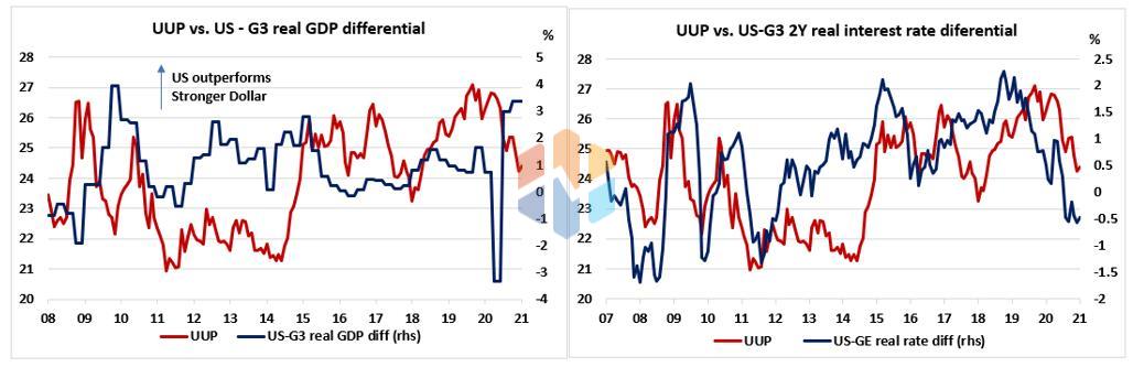 Biểu đồ 5: Chênh lệch tăng trưởng GDP thực giữa Mỹ và nhóm G-3 (bên trái). Chênh lệch lợi suất thực giữa Mỹ và nhóm G-3 kỳ hạn 2 năm (bên phải).