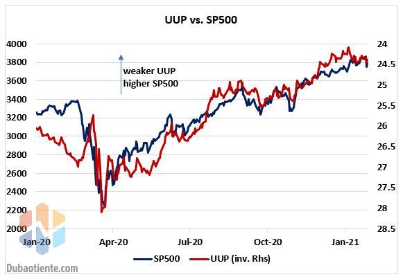 Biểu đồ 6: Tương quan đồng thuận giữa chỉ số S&P 500 và chứng chỉ quỹ ETF mang tên UUP.