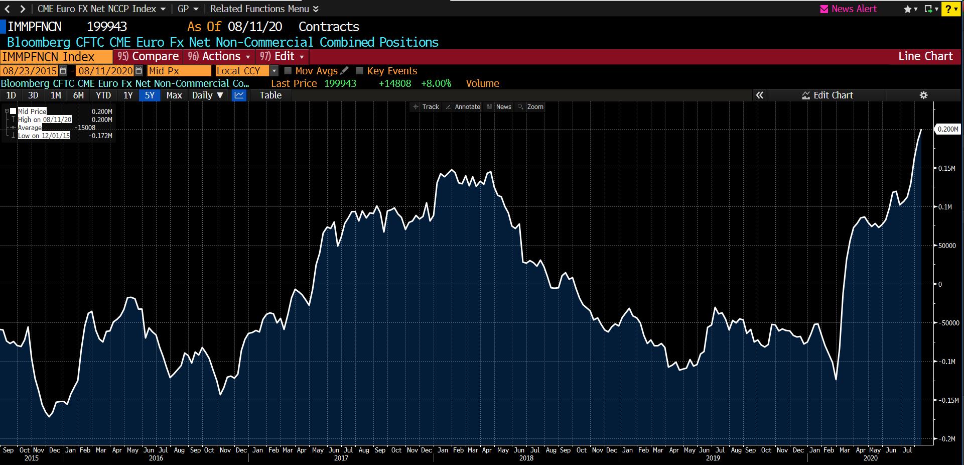 Vị thế Net Long Non-Commercial của EUR trên CFTC đang ở mức cao kỷ lục (Bloomberg)