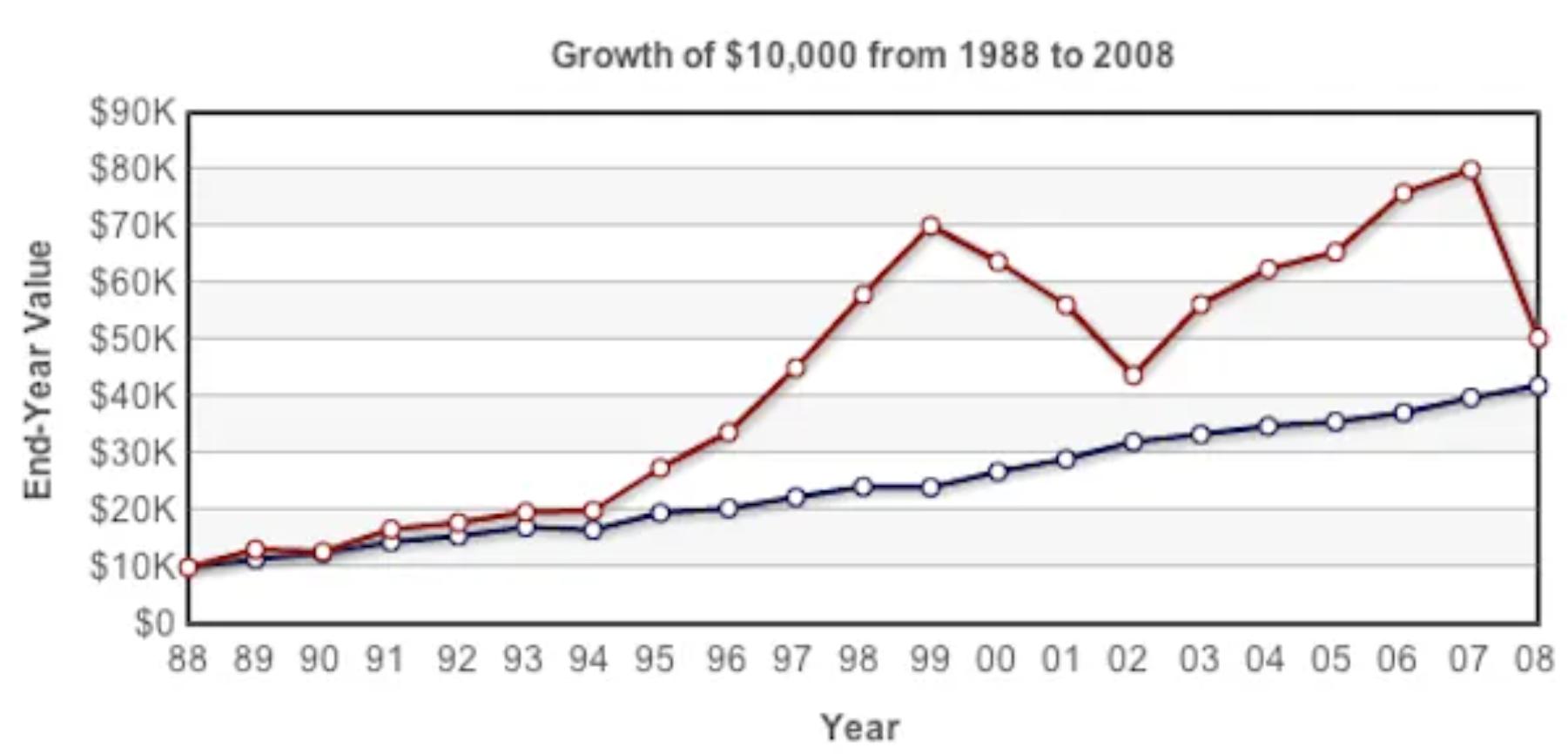 So sánh lợi nhuận của danh mục cổ phiếu (đỏ) và trái phiếu (xanh)