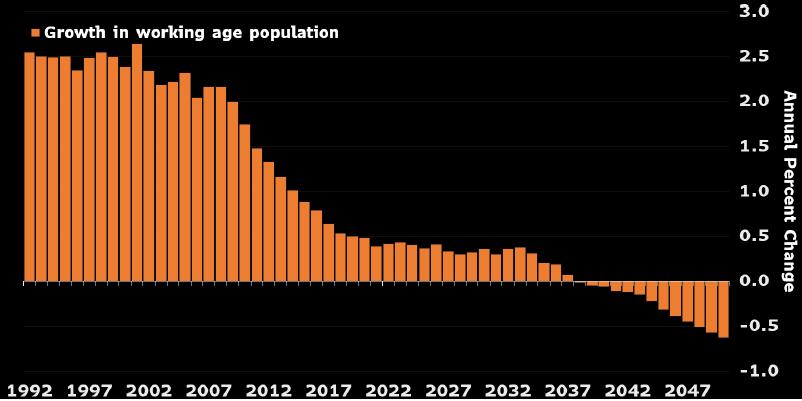 Quá trình già hóa dân số bắt đầu xuất hiện. Nguồn: World Bank
