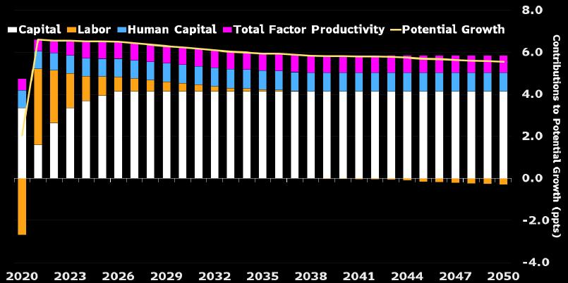 Triển vọng tăng trưởng theo cấu phần. Nguồn: Bloomberg