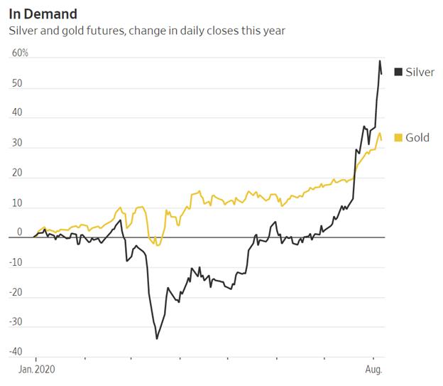 Tương quan biến động giá vàng và bạc trong năm 2020. Ảnh: WSJ