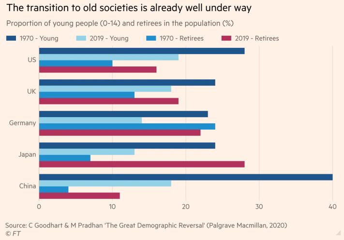 Xu hướng già hóa của dân số toàn cầu đang diễn ra một cách rõ rệt