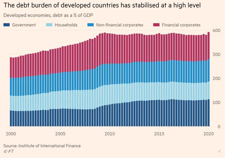 Gánh nặng nợ của các quốc gia phát triển duy trì ở mức cao