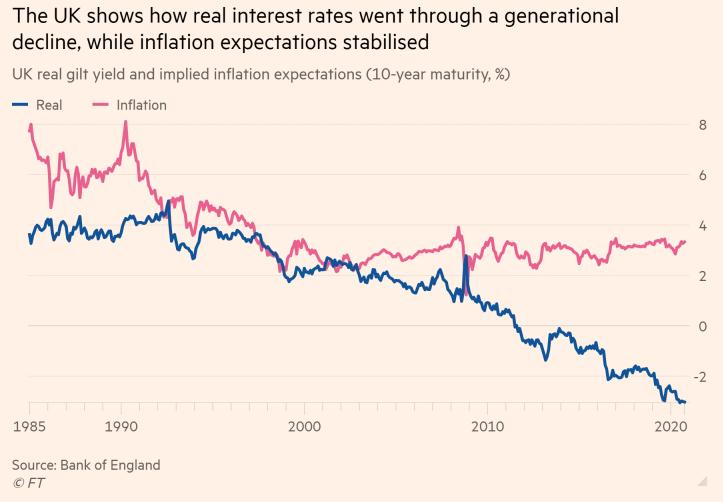 Lợi suất thực của Anh đã giảm mạnh trong vài thập kỷ trở lại đây trong khi tỷ lệ lạm phát có xu hướng ổn định