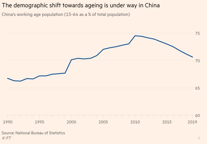 Quá trình già hóa dân số cũng đang diễn ra tại Trung Quốc