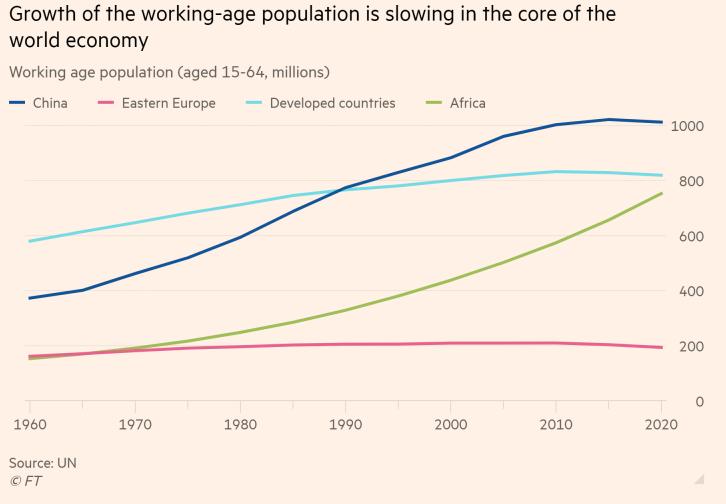 Tốc độ tăng quy mô dân số trong độ tuổi lao động đã chững lại tại các nước phát triển và thậm chí cả Trung Quốc