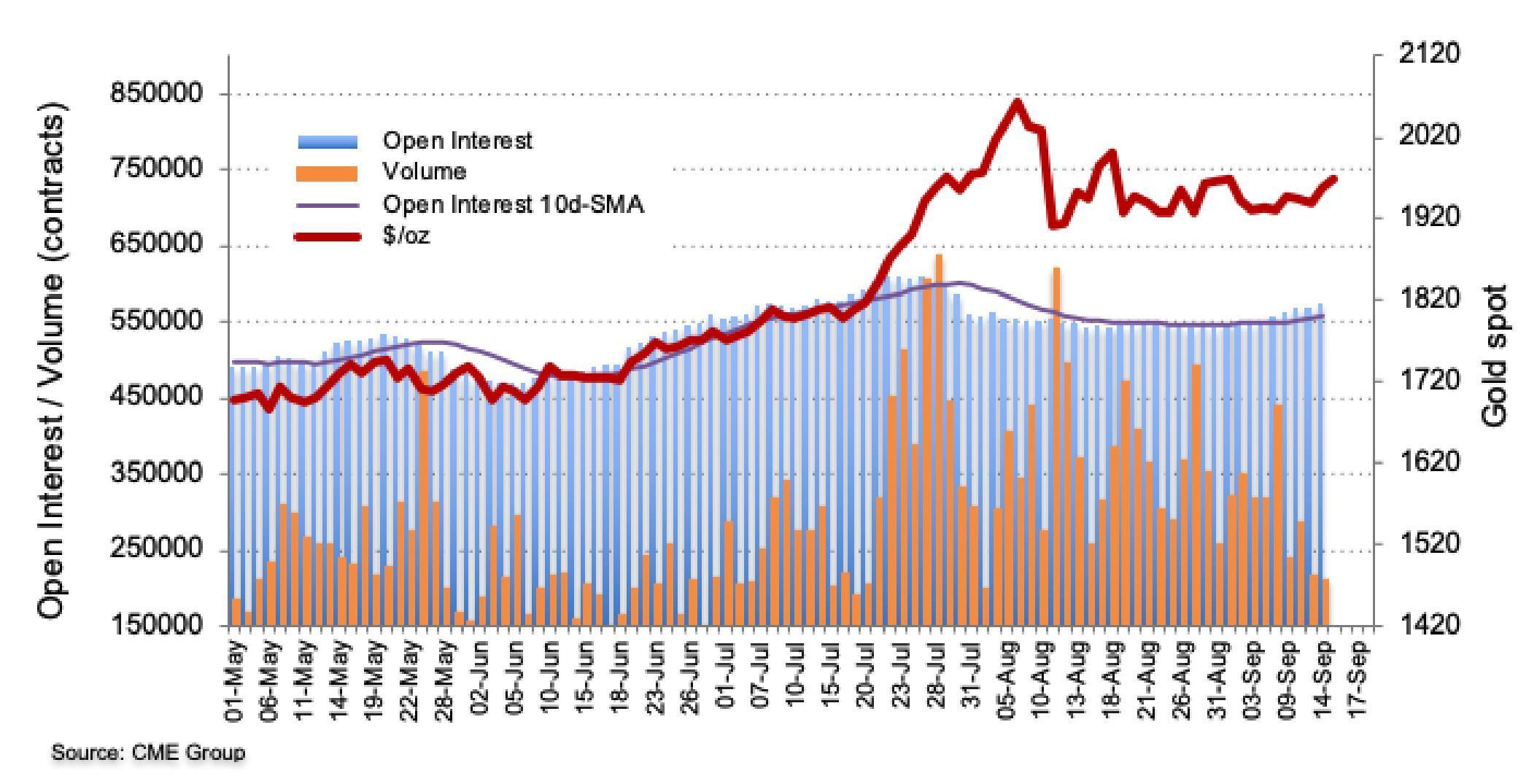 Số lượng hợp đồng mở tăng trở lại trong ngày hôm qua. Ảnh: CME Group