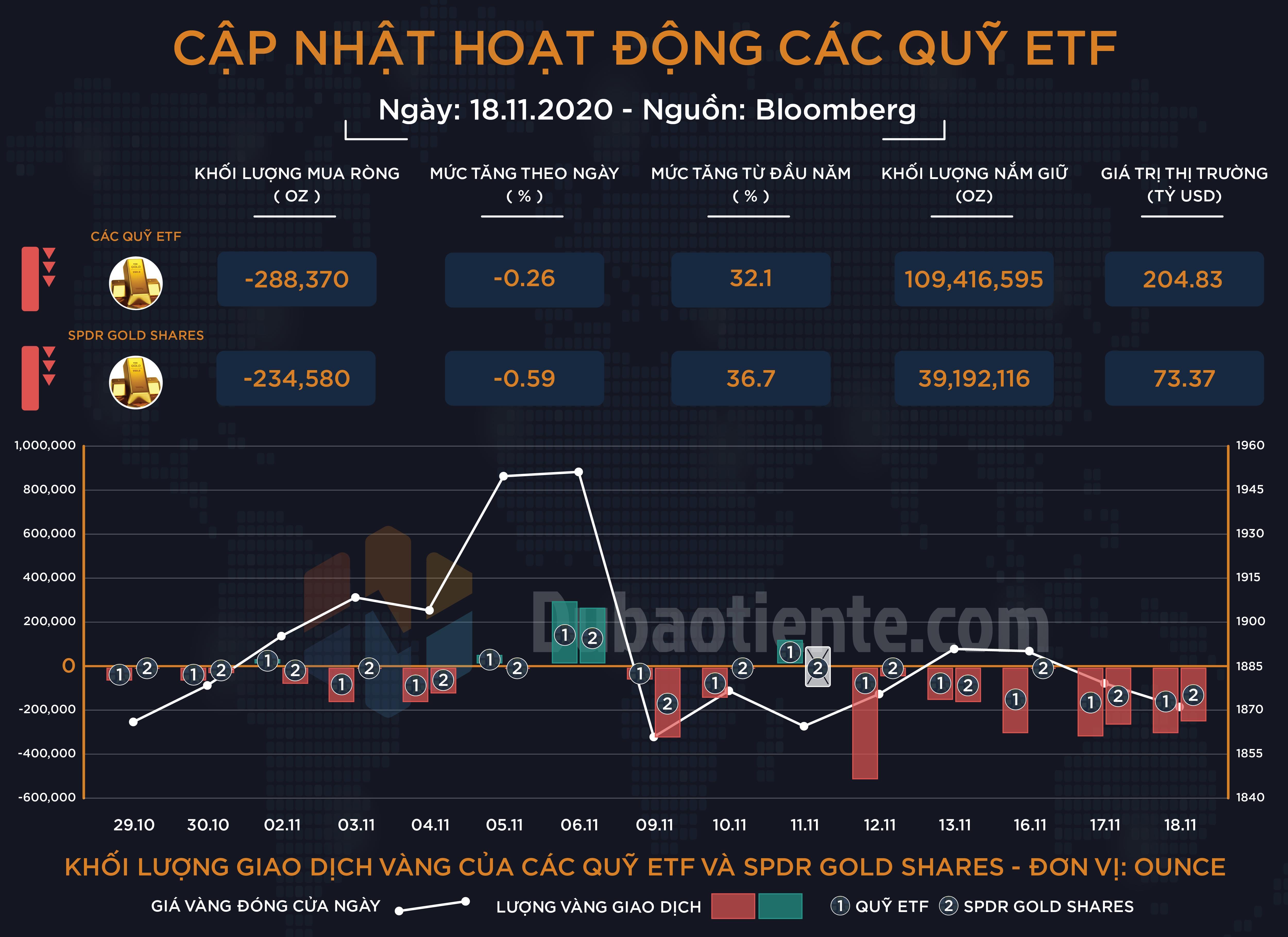 Đồ thị khối lượng vàng giao dịch của các quỹ ETF toàn cầu và SPDR Gold Shares - Dubaotiente.