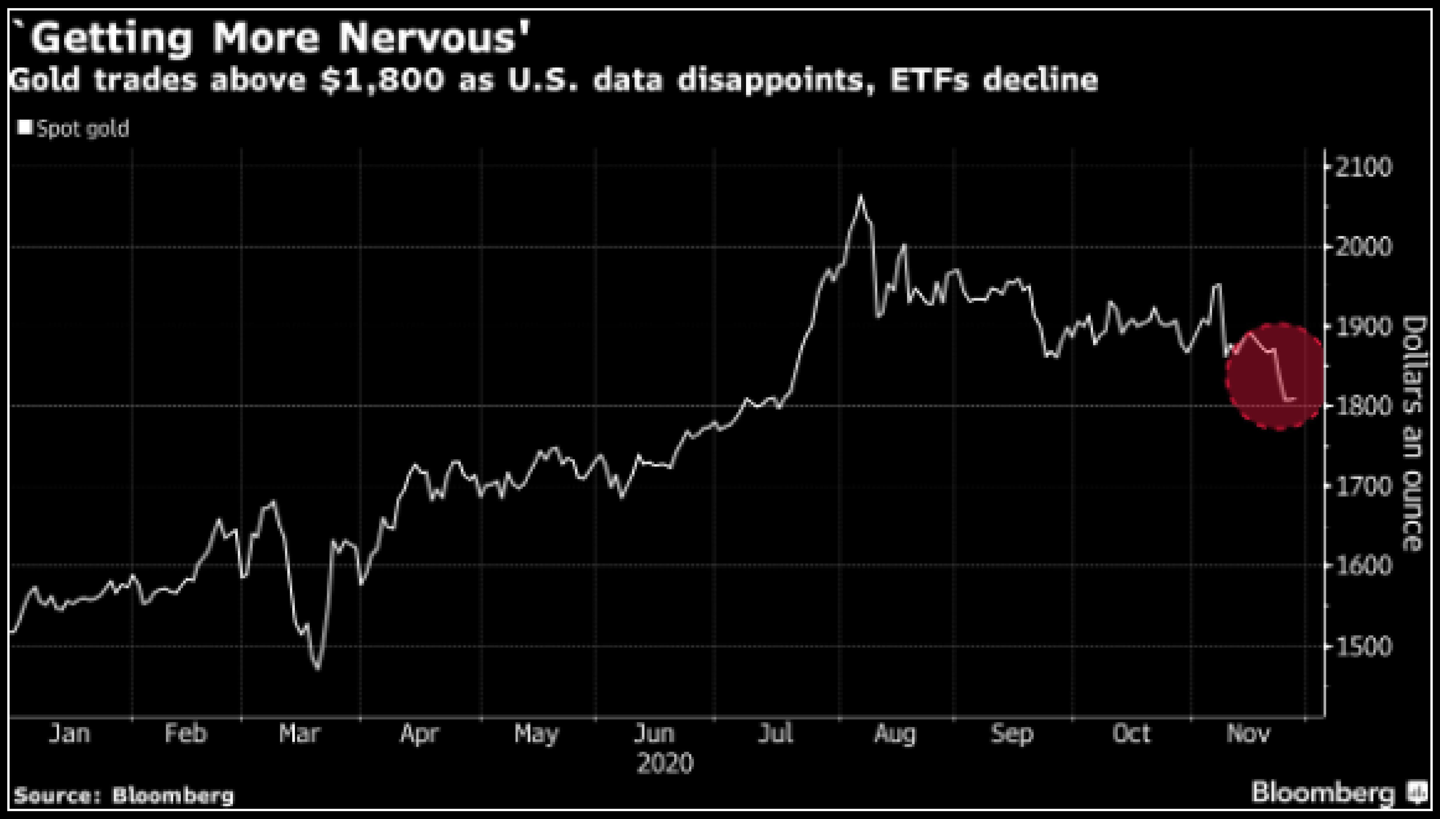 Mốc $1,800/oz tiếp tục đứng vững trước những dữ liệu gây thất vọng của Hoa Kỳ và sụt giảm nắm giữ của các quỹ ETF
