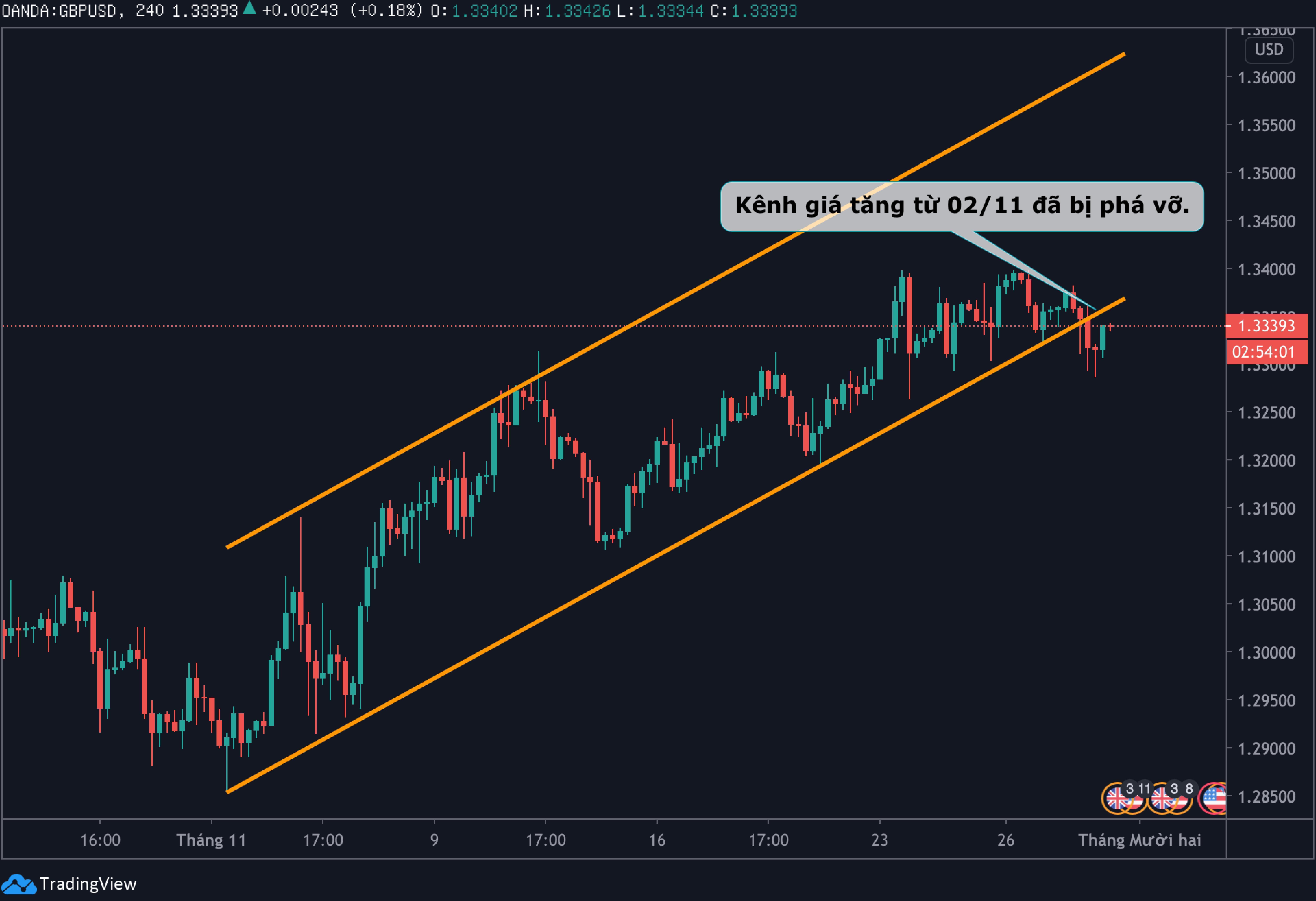 Biểu đồ H4 tỷ giá GBP/USD - Tradingview.