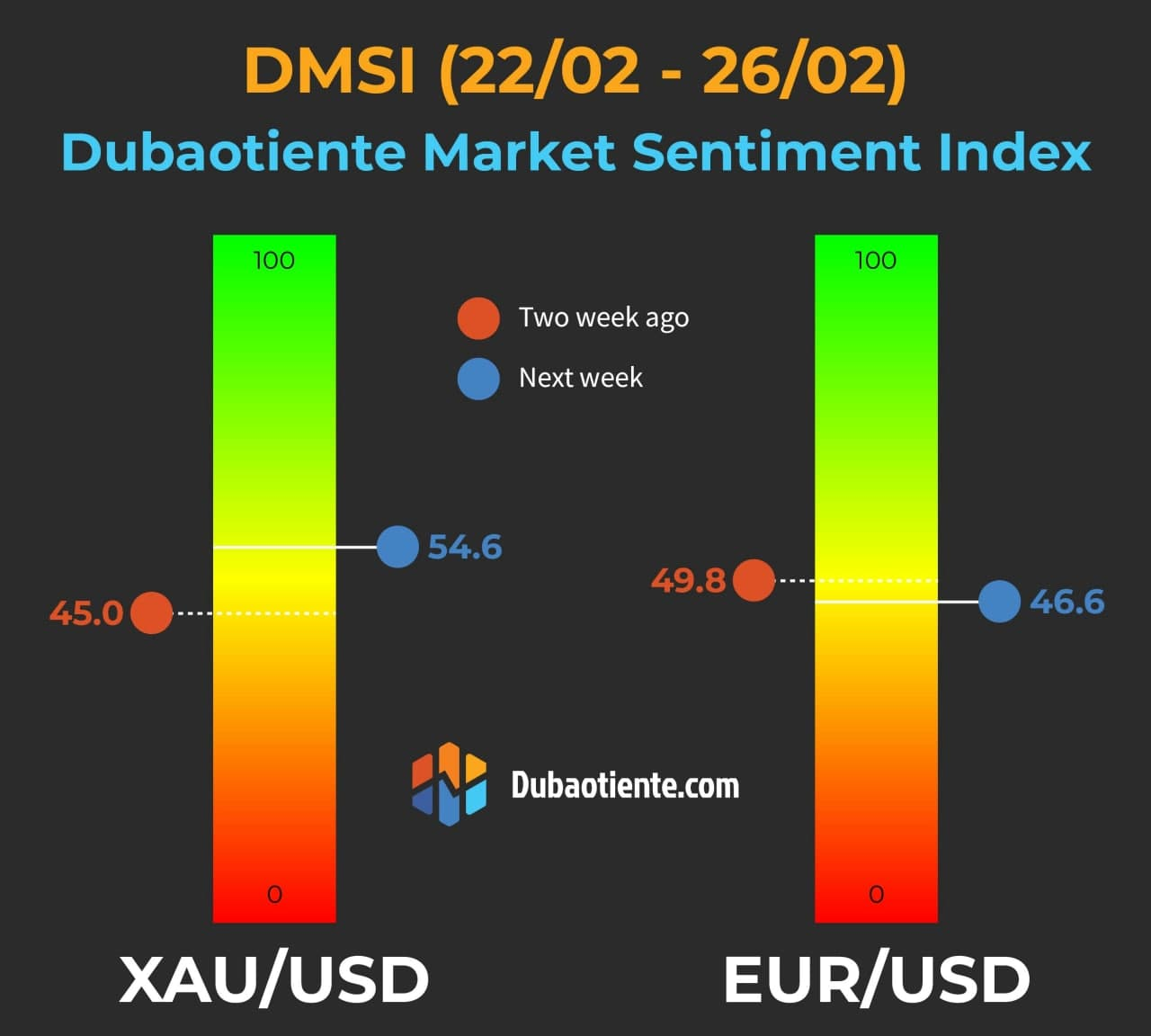 Chỉ số DMSI tuần 22/02-26/02: Vàng và EUR sẽ có diễn biến khó lường vào cuối tháng?
