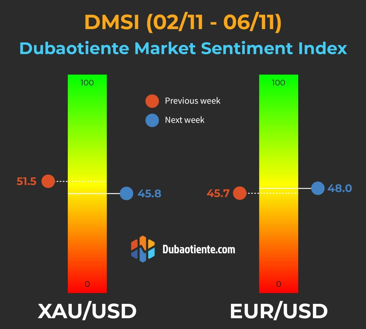 Chỉ báo DMSI cho tuần giao dịch 2/11-6/11: Kỳ vọng của Retail Trader trước 1 tuần biến động mạnh sẽ ra sao?