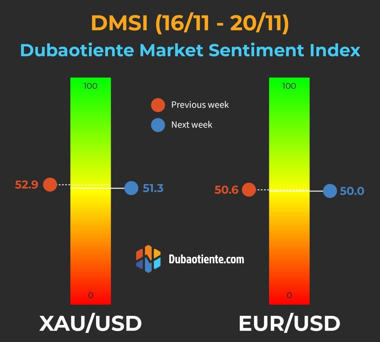 Chỉ số DMSI tuần 16/11-20/11: Sự thận trọng bao trùm khắp thị trường.