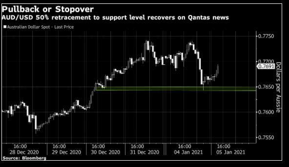 AUD/USD điều chỉnh giảm về Fibo 50% sau đó phục hồi sau tin tức Qantas