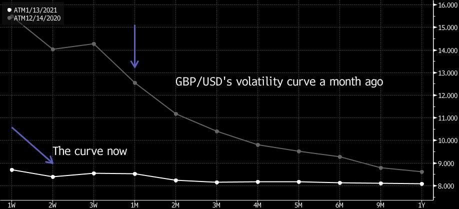 Mức biến động kỳ vọng của các hợp đồng quyền chọn GBP/USD giảm mạnh so với một tháng trước