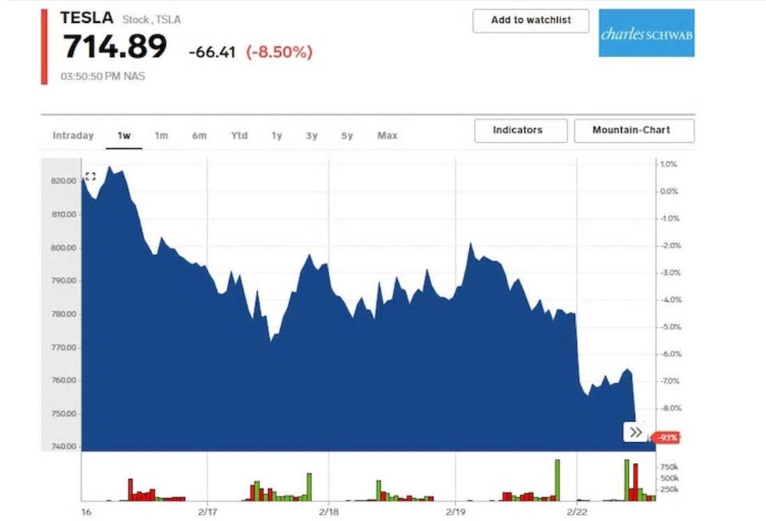Cổ phiếu Tesla giảm 9% sau khi ngừng nhận đặt hàng phiên bản giá thấp nhất của mẫu Model Y SUV