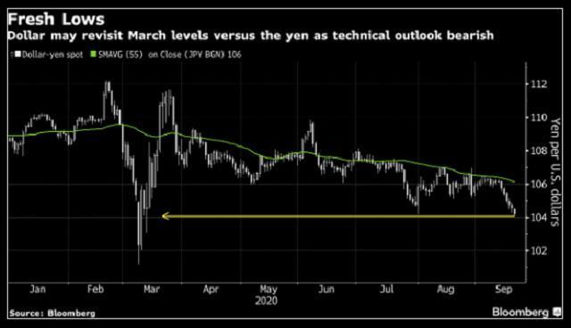 USD/JPY có thể giảm về mức đáy tháng 3