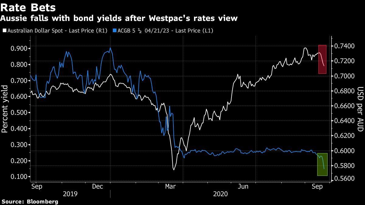 Đồng đô la Úc giảm cùng với lợi suất trái phiếu chính phủ sau khi Westpac dự báo khả năng cắt giảm lãi suất