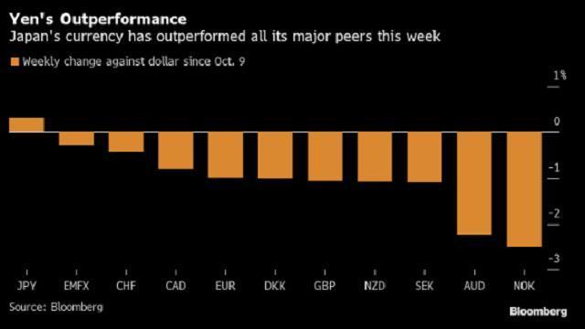 Sức mạnh của các đồng tiền so với USD trong tuần này