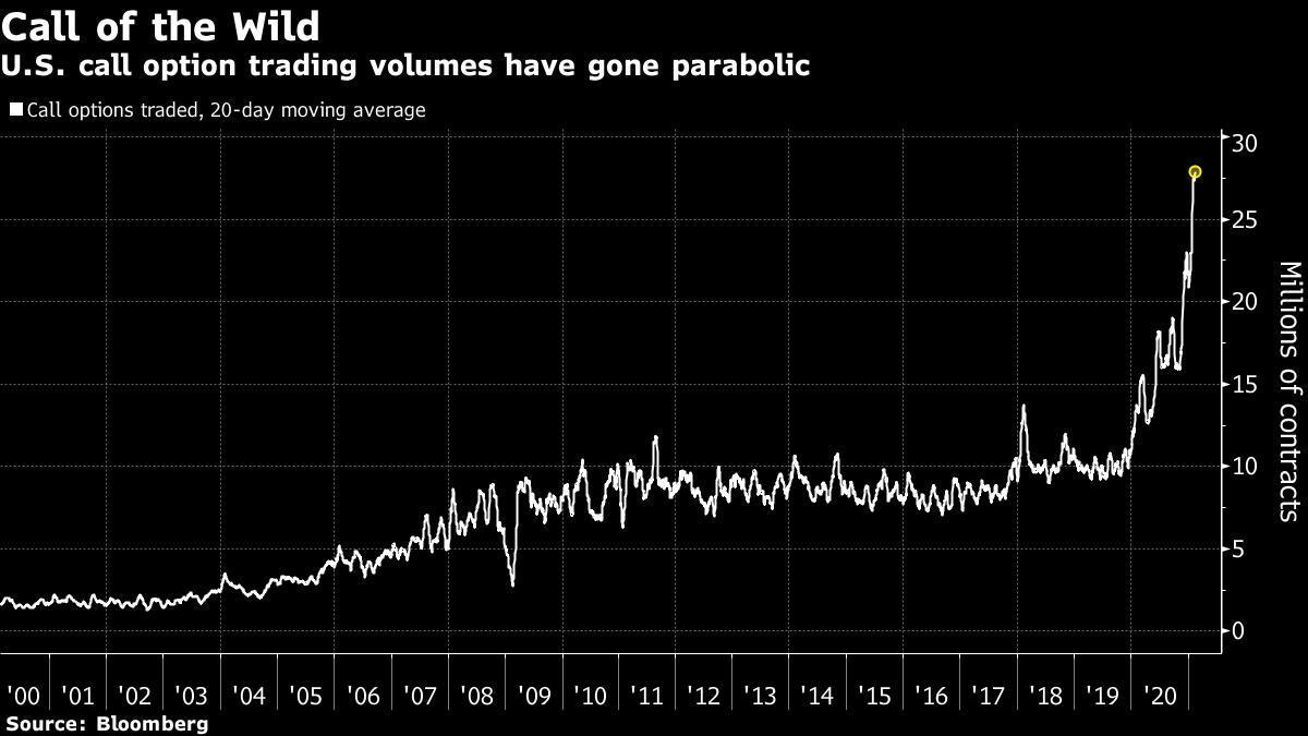Khối lượng quyền chọn Call trên thị trường chứng khoán Mỹ liên tục tăng cao kỷ lục
