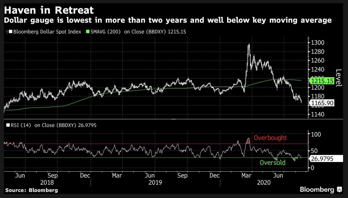 USD sẽ tiếp tục giảm - Ảnh minh hoạ Bloomberg
