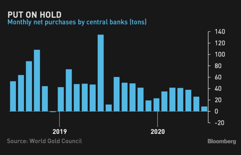 Các ngân hàng trung ương trên thế giới giảm mạnh việc mua vàng trong tháng 7/2020 - nguồn Bloomberg