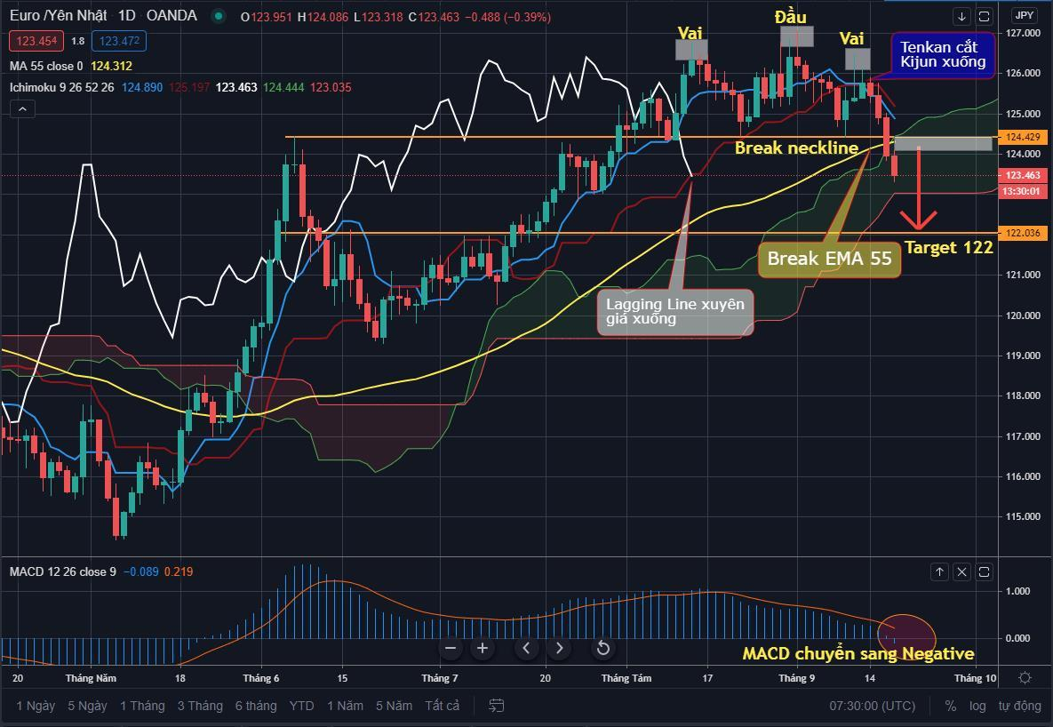 EUR/JPY Daily Chart - Tradingview