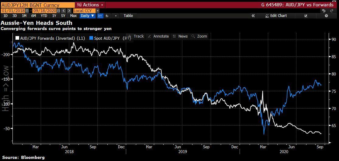 Tương quan AUD/JPY Spot và đồ thị điểm kỳ hạn 1 năm