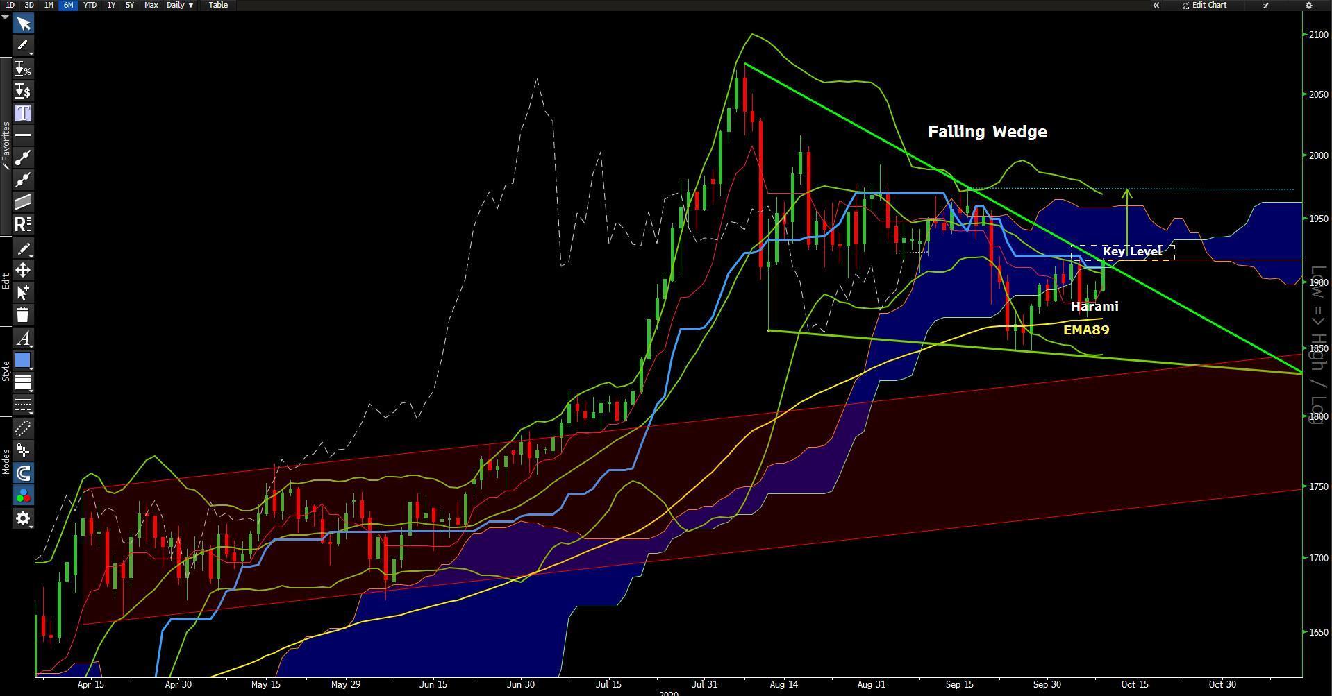 XAU/USD break falling wedge? (Chart Bloomberg)
