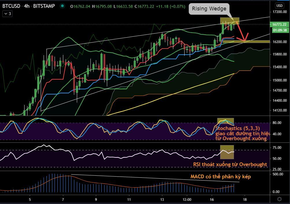 BTC/USD - H4 Chart