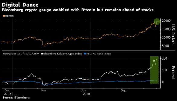 Liệu Bitcoin có đạt mốc 20,000 đô la Mỹ ?