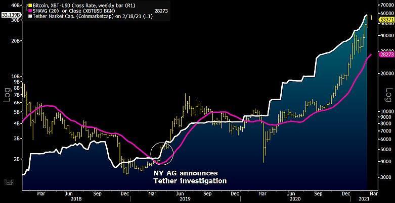 """Cuối cùng thị trường muốn gì? Đồng Dollar """"số hóa"""" hay đồng tiền dự dữ Bitcoin"""