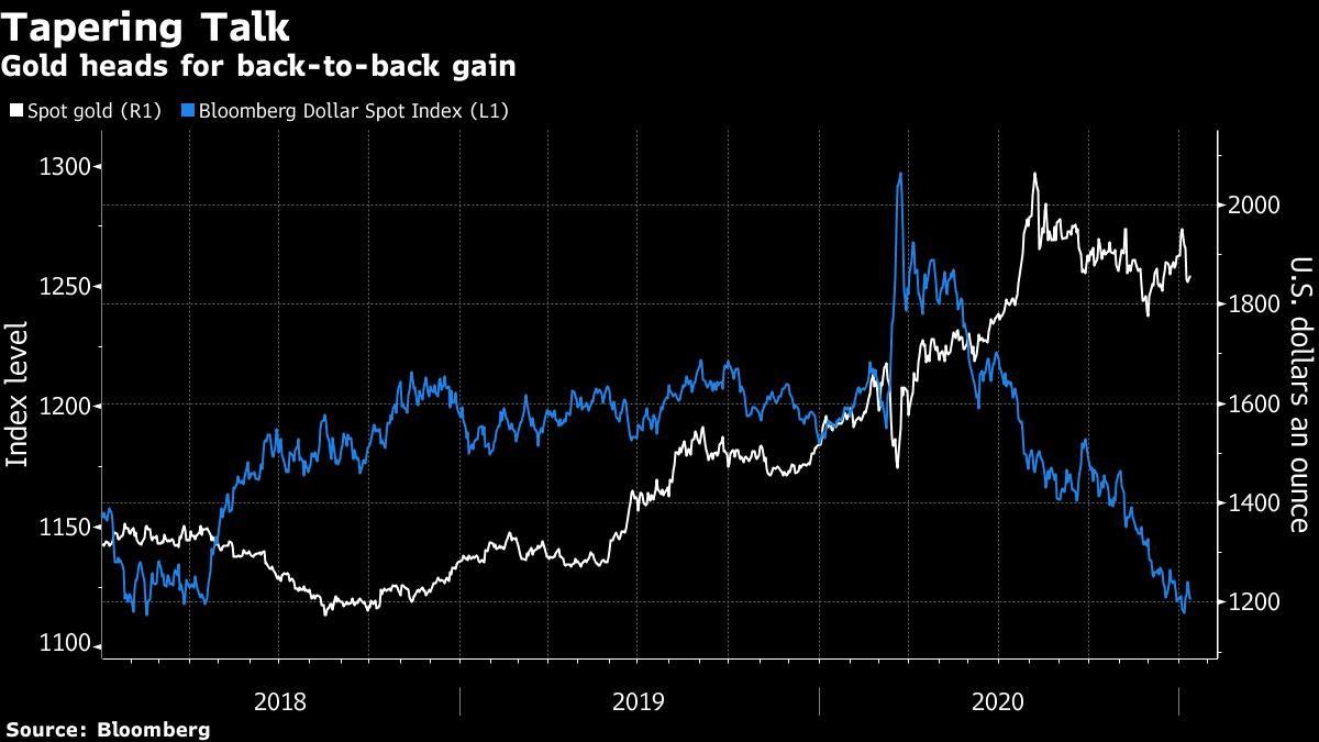 Giá vàng đang bắt đầu hồi phục