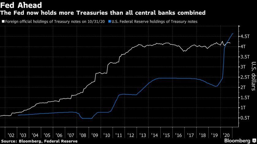 Fed hiện nắm giữ lượng TPCP Mỹ nhiều hơn tất cả các NHTW khác cộng lại