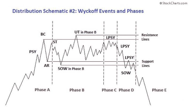 Chu kỳ phân phối Wyckoff