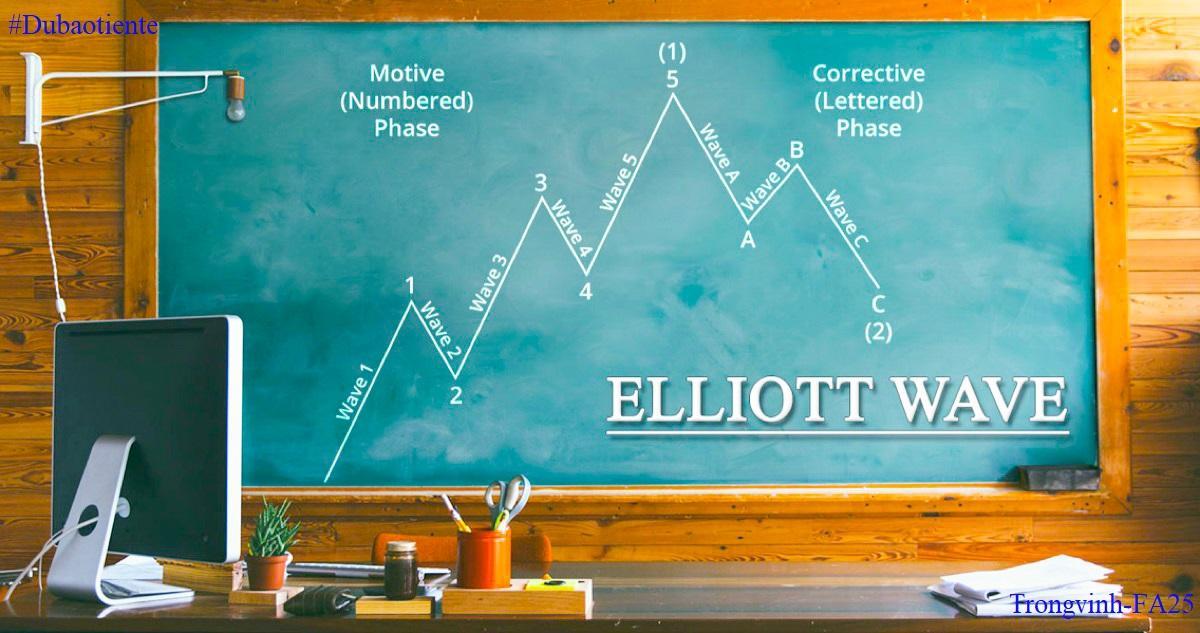 [Elliott Wave Trading] XAU/USD - Phe bò tổng phản công và nhịp Pullback
