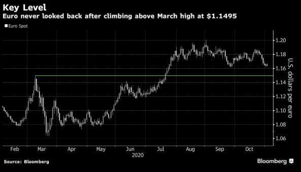 EUR/USD có thể sẽ vẫn duy trì ở trên mức đỉnh của tháng 3 tại 1.1495 với bất kỳ kết quả nào của cuộc bầu cử!