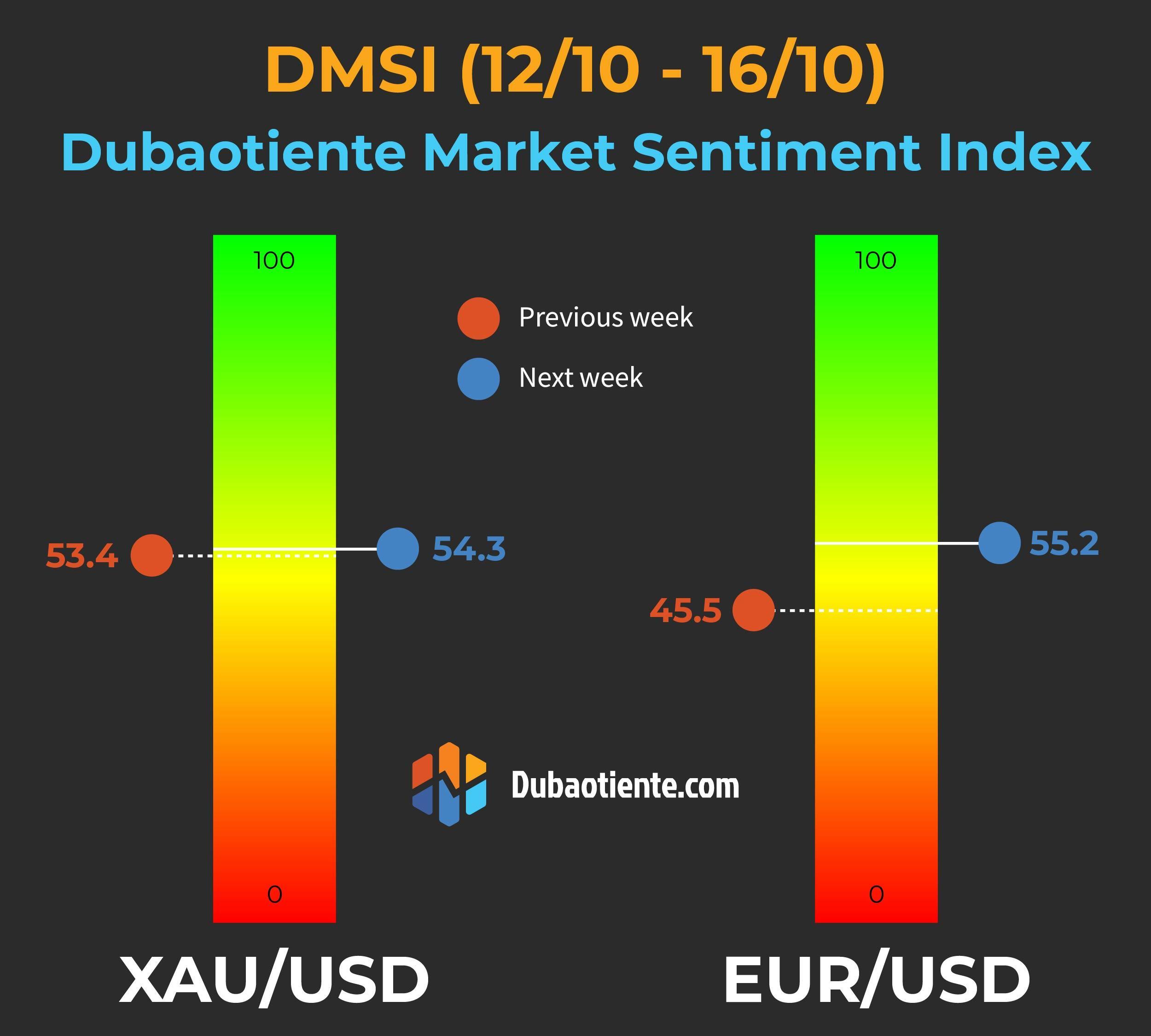 DMSI tuần 12/10-16/10