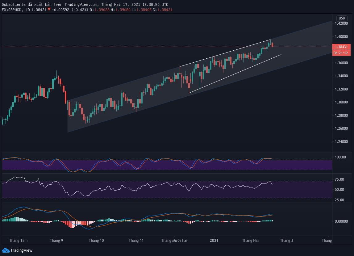 Đồ thị GBP/USD khung D1