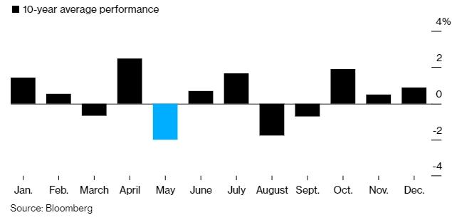 Diễn biến trung bình các tháng trong 10 năm qua tại thị trường chứng khoán châu Á.