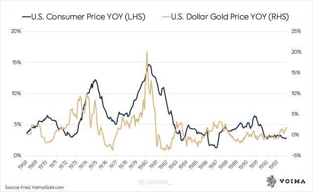 So sánh thay đổi % YoY của chỉ số giá tiêu dùng và giá vàng theo dollar Mỹ. Nguồn: Fred, VoimaGold.com