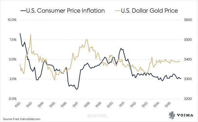 So sánh lạm phát giá tiêu dùng và giá vàng theo <a href='/ty-gia-ngoai-te-do-la-my-usd/' title='Đô la Mỹ - USD' >dollar Mỹ</a>. Nguồn: Fred, VoimaGold.com