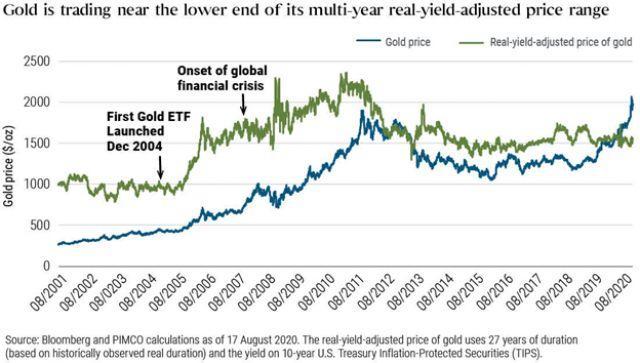 Giá vàng sau khi điều chỉnh lợi suất thực (đường xanh lá) đang ở gần mức cận dưới trong biên độ dao động trong nhiều năm.